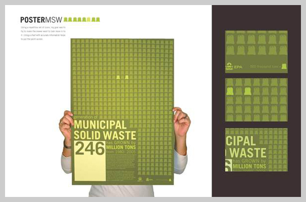 environmental awareness posters municipal solid waste