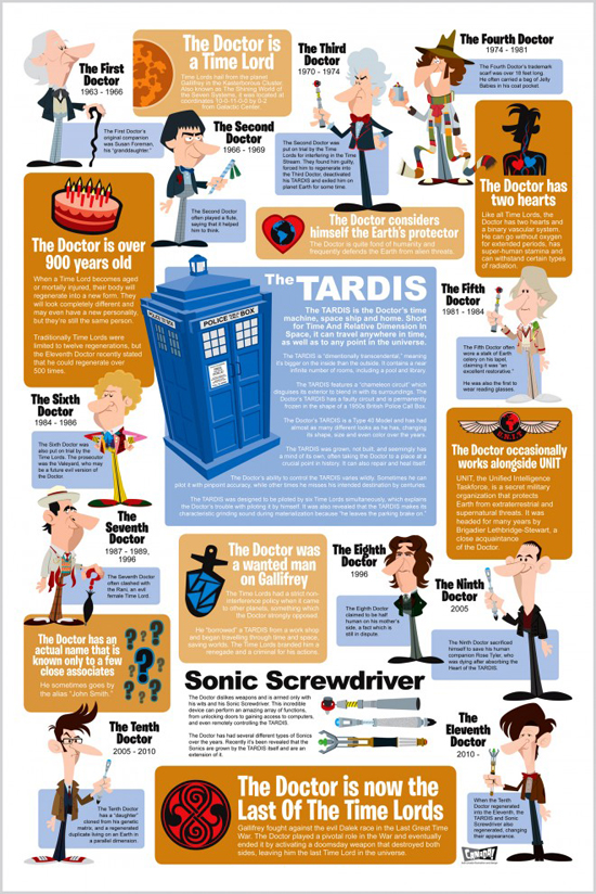 Information Graphic Posters - Doctor Who