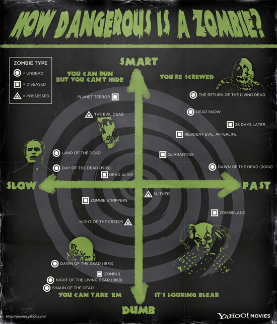 Information Graphic Posters - How Dangerous is a Zombie?