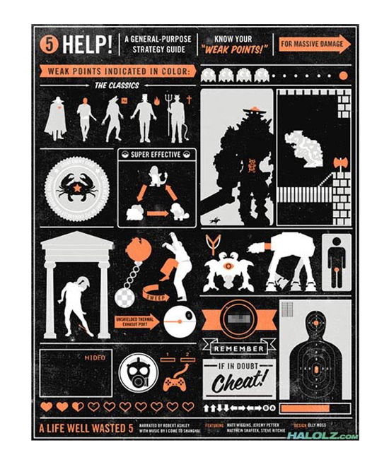 Information Graphic Posters - Weaknesses