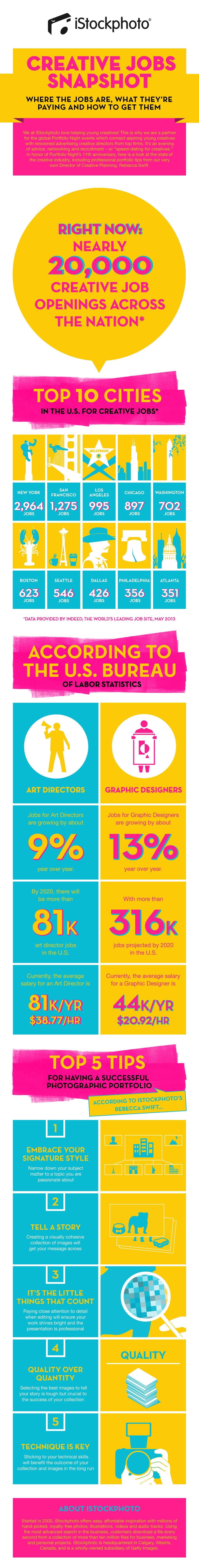 iStockPhoto's Creative Jobs Snapshot [Infographic]