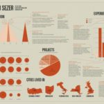 The 4 Cardinal Rules of Infographic Résumés: Practical Real-World Advice For Creative Jobhunters