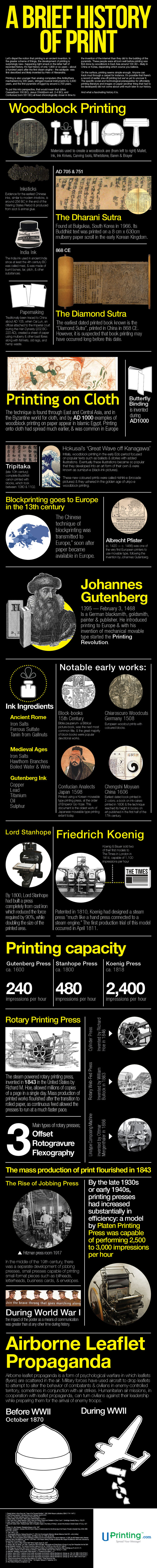 A Brief History of Print - An Infographic