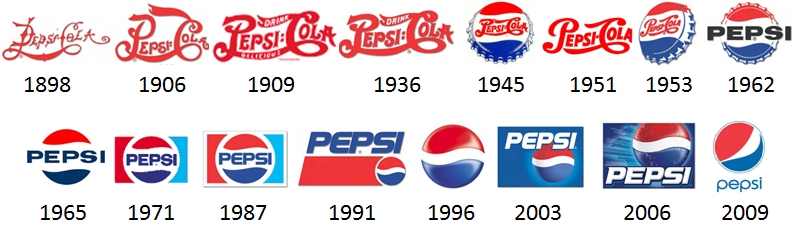 A Revealing Look at the Evolution of Coca-Cola & Pepsi Logos