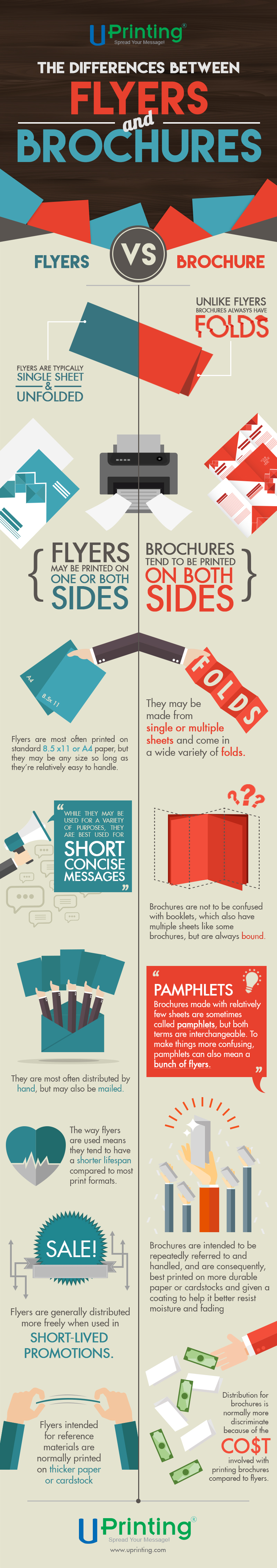 The Difference between flyers and brochure Infographic