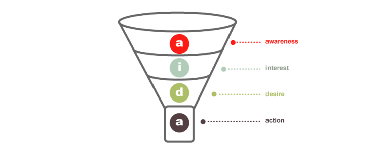 marketing funnel showing AIDA