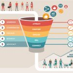 Print Materials in the Marketing Funnel
