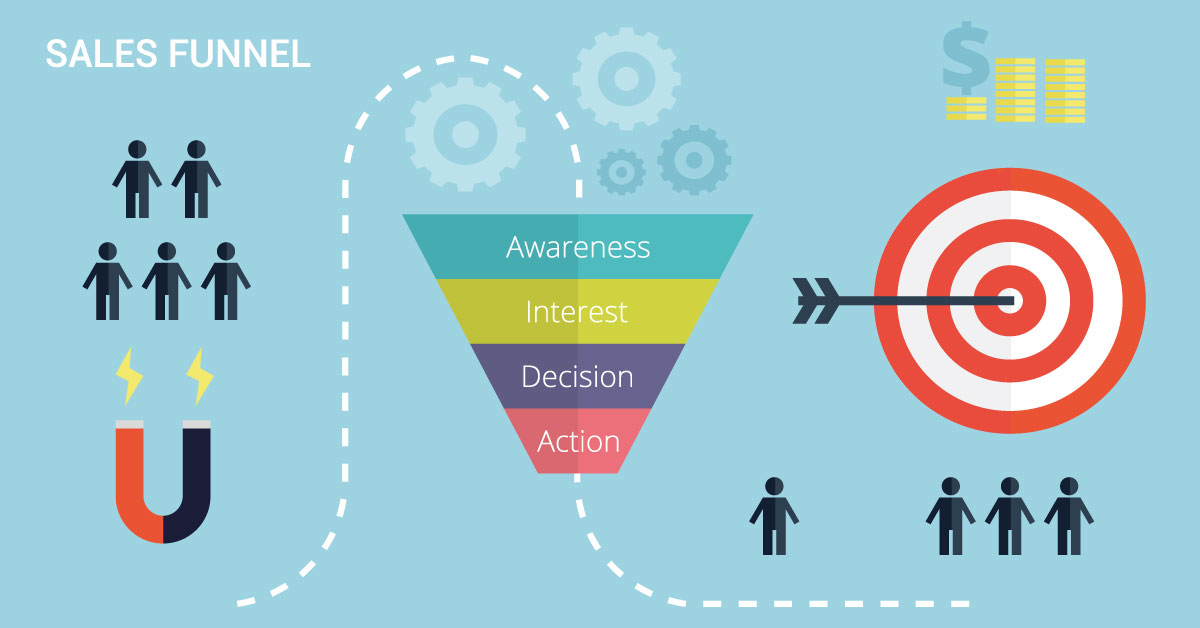 Marketing or sales funnel