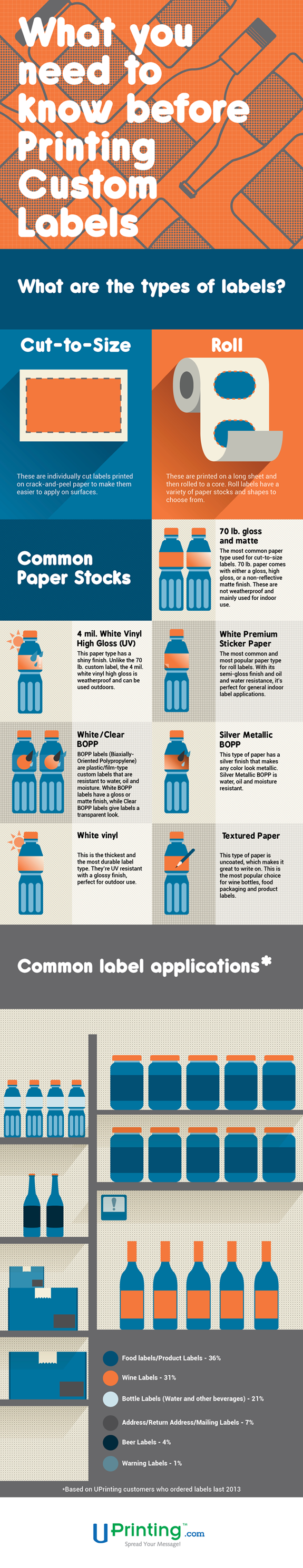 A Visual Guide for Printing Custom Labels Infographic