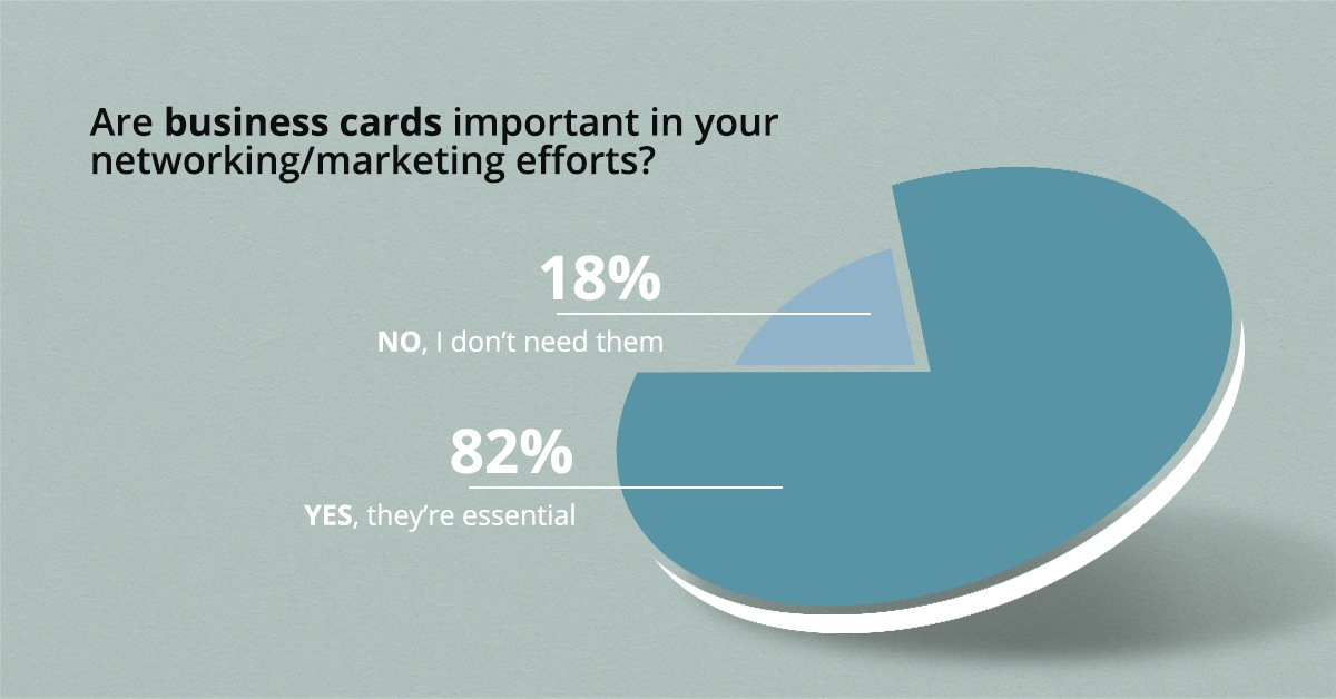 Business cards are important according to poll results